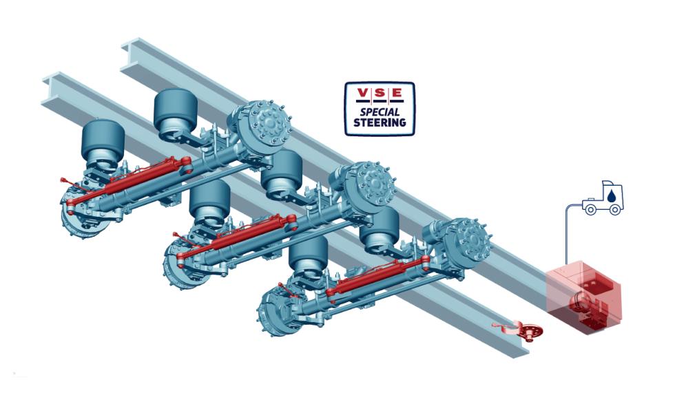 Système directionnel électronique avec motopompe